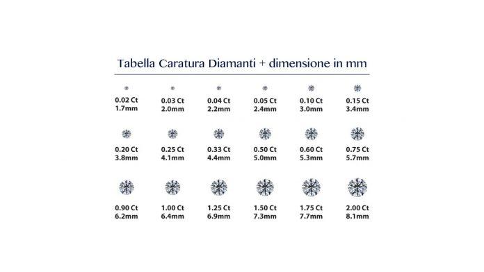 Caratura Diamanti